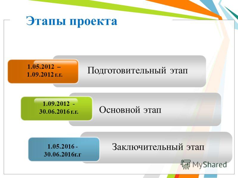 Подготовительный этап 1.05.2012 – 1.09.2012 г.г. Основной этап Заключительный этап Этапы проекта 1.09.2012 - 30.06.2016 г.г. 1.05.2016 - 30.06.2016г.г