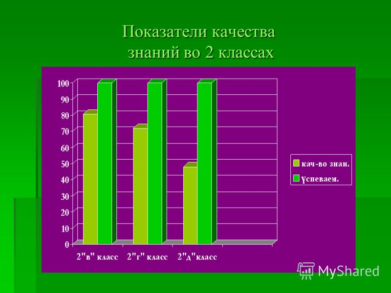 Показатели качества знаний во 2 классах