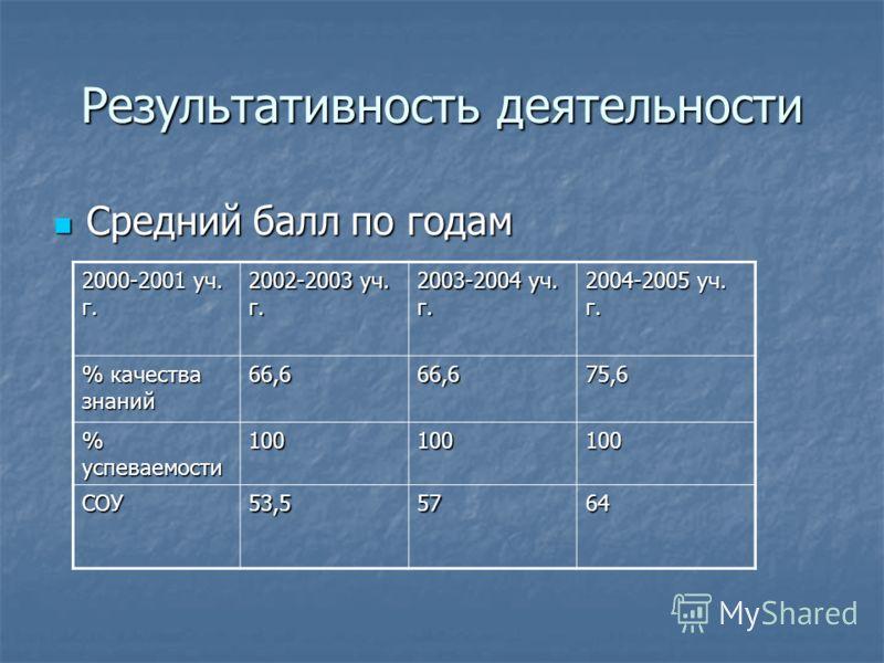 Результативность деятельности Средний балл по годам Средний балл по годам 2000-2001 уч. г. 2002-2003 уч. г. 2003-2004 уч. г. 2004-2005 уч. г. % качества знаний 66,666,675,6 % успеваемости 100100100 СОУ53,55764