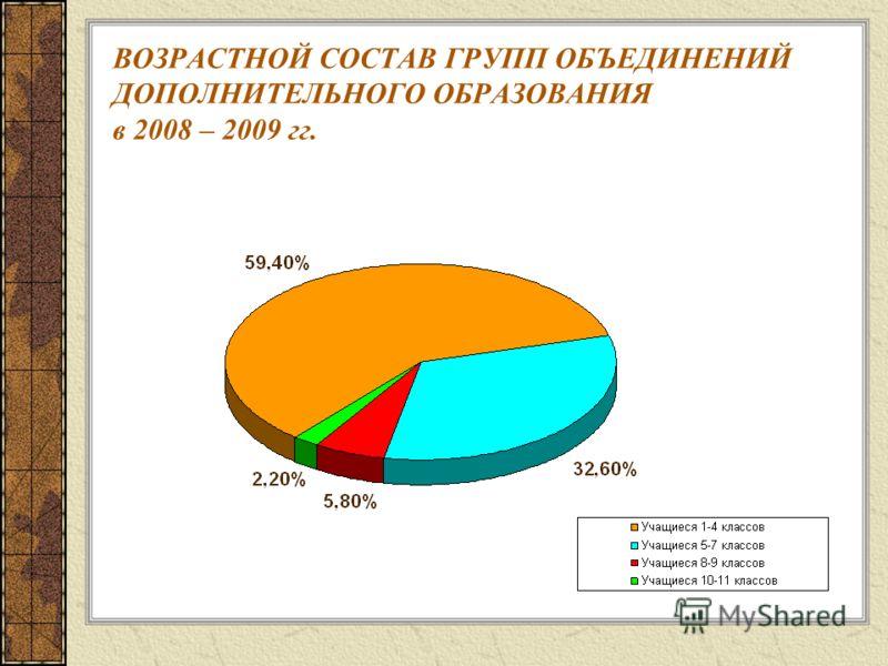 ВОЗРАСТНОЙ СОСТАВ ГРУПП ОБЪЕДИНЕНИЙ ДОПОЛНИТЕЛЬНОГО ОБРАЗОВАНИЯ в 2008 – 2009 гг.