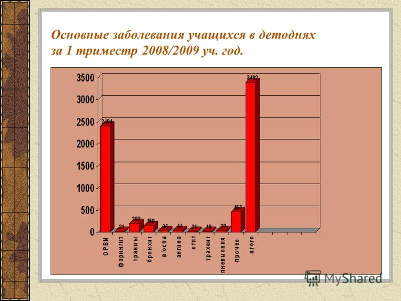 Основные заболевания учащихся в детоднях за 1 триместр 2008/2009 уч. год.