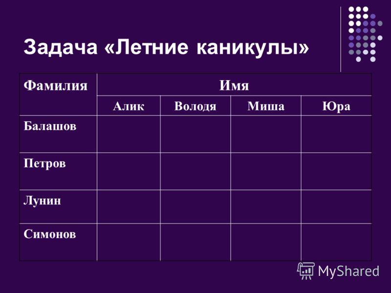 Задача «Летние каникулы» ФамилияИмя АликВолодяМишаЮра Балашов Петров Лунин Симонов