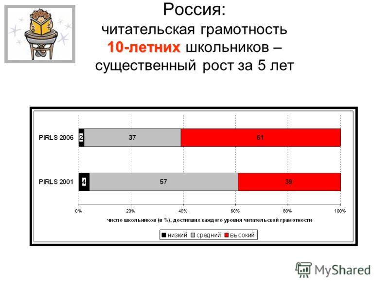 10-летних Россия: читательская грамотность 10-летних школьников – существенный рост за 5 лет