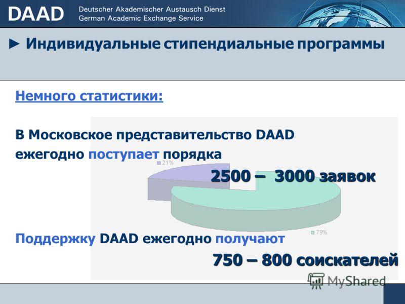 Индивидуальные стипендиальные программы Немного статистики: В Московское представительство DAAD ежегодно поступает порядка 2500 – 3000 заявок Поддержку DAAD ежегодно получают 750 – 800 соискателей