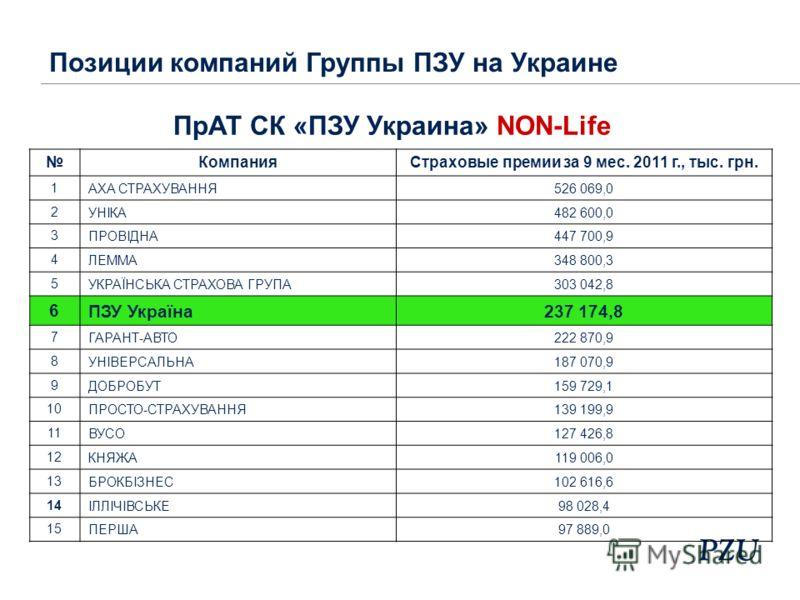 КомпанияСтраховые премии за 9 мес. 2011 г., тыс. грн. 1 АХА СТРАХУВАННЯ 526 069,0 2 УНІКА 482 600,0 3 ПРОВІДНА 447 700,9 4 ЛЕММА 348 800,3 5 УКРАЇНСЬКА СТРАХОВА ГРУПА 303 042,8 6 ПЗУ Україна 237 174,8 7 ГАРАНТ-АВТО 222 870,9 8 УНІВЕРСАЛЬНА 187 070,9