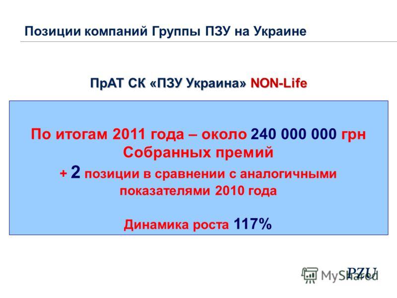 По итогам 2011 года – около 240 000 000 грн Собранных премий + 2 позиции в сравнении с аналогичными показателями 2010 года Динамика роста 117% ПрАТ СК «ПЗУ Украина» NON-Life Позиции компаний Группы ПЗУ на Украине