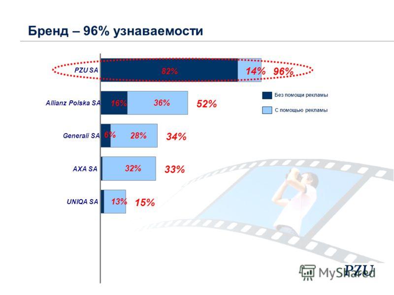 52% 34% 33% 15% 82% 16% 6% 14% 36% 28% 32% 13% 96% PZU SA Allianz Polska SA Generali SA AXA SA UNIQA SA С помощью рекламы Без помощи рекламы Бренд – 96% узнаваемости