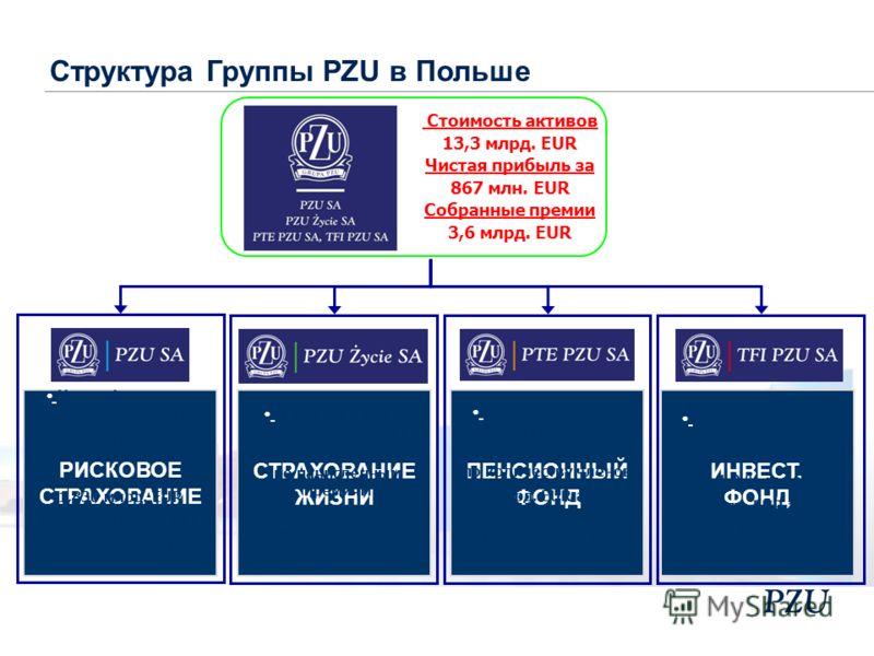 Стоимость активов 13,3 млрд. EUR Чистая прибыль за 867 млн. EUR Собранные премии 3,6 млрд. EUR Номер 3 на рынке пенсионных фондов 15,6% рынка (по количеству членов) 3,6 млрд. USD активов в управлении 1,8 млн. клиентов ПЕНСИОННЫЙ ФОНД Номер 1 на рынке
