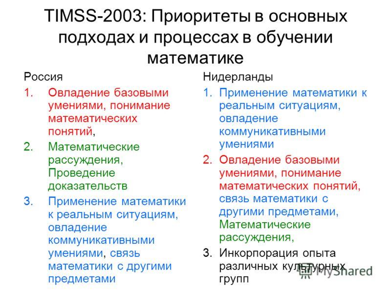 TIMSS-2003: Приоритеты в основных подходах и процессах в обучении математике Россия 1.Овладение базовыми умениями, понимание математических понятий, 2.Математические рассуждения, Проведение доказательств 3.Применение математики к реальным ситуациям,