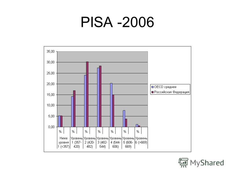 PISA -2006