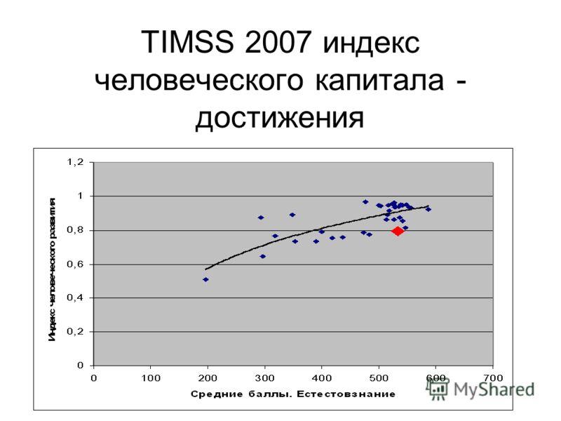 TIMSS 2007 индекс человеческого капитала - достижения