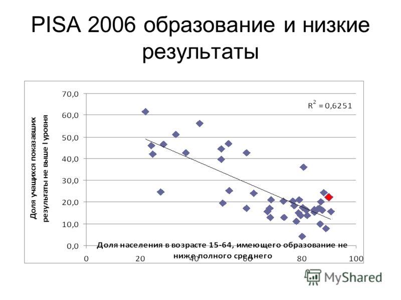 PISA 2006 образование и низкие результаты