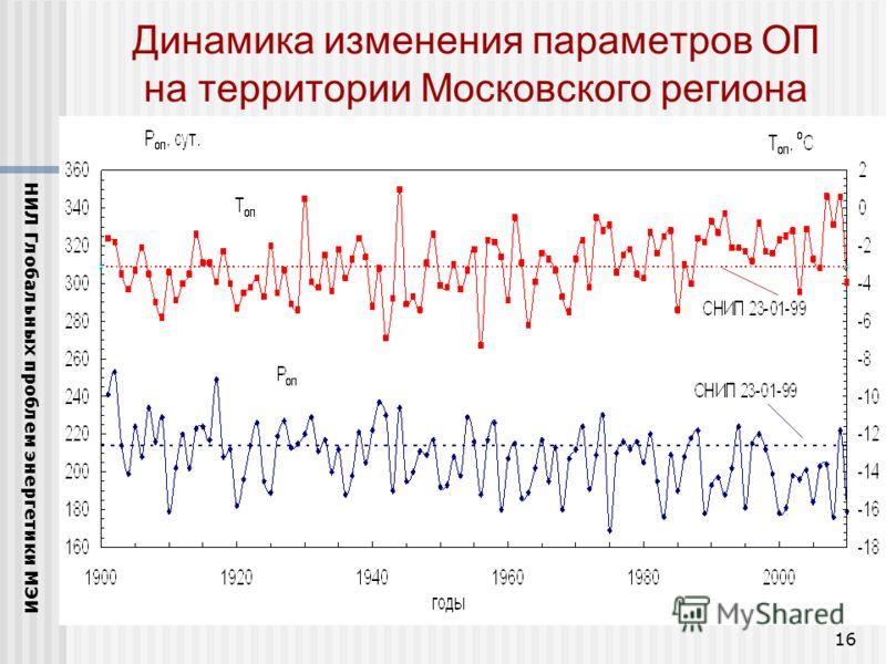16 Динамика изменения параметров ОП на территории Московского региона НИЛ Глобальных проблем энергетики МЭИ