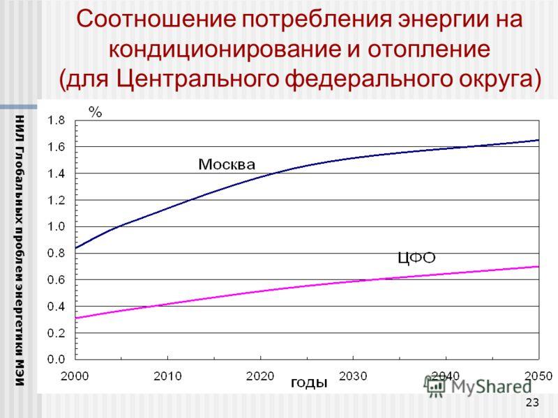 23 Соотношение потребления энергии на кондиционирование и отопление (для Центрального федерального округа) НИЛ Глобальных проблем энергетики МЭИ