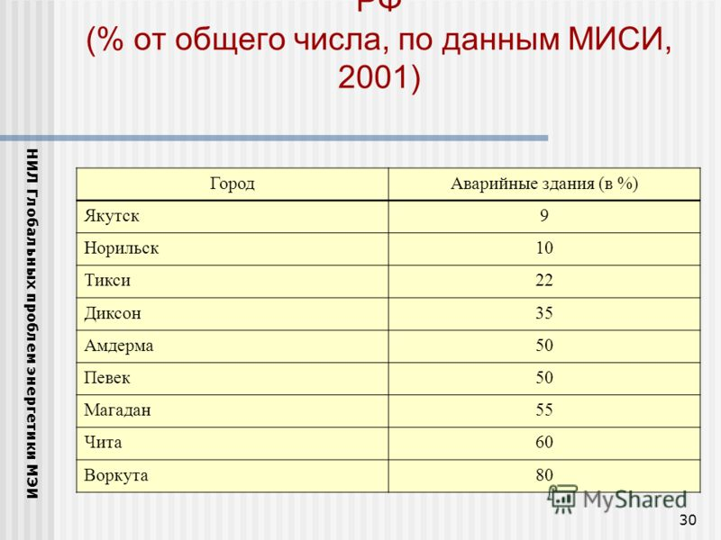 30 Число аварийных зданий в городах севера РФ (% от общего числа, по данным МИСИ, 2001) НИЛ Глобальных проблем энергетики МЭИ ГородАварийные здания (в %) Якутск9 Норильск10 Тикси22 Диксон35 Амдерма50 Певек50 Магадан55 Чита60 Воркута80