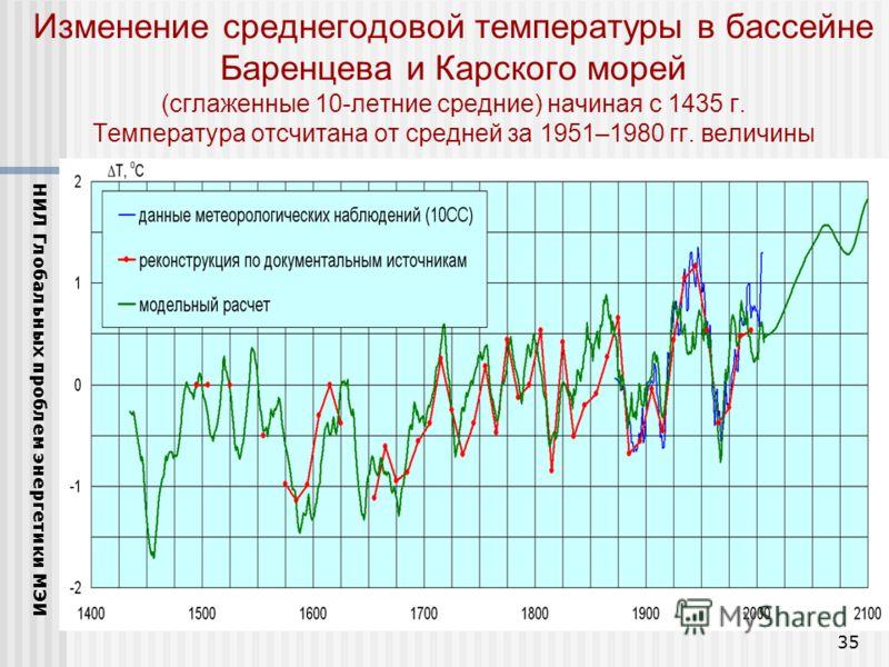 35 Изменение среднегодовой температуры в бассейне Баренцева и Карского морей (сглаженные 10-летние средние) начиная с 1435 г. Температура отсчитана от средней за 1951–1980 гг. величины НИЛ Глобальных проблем энергетики МЭИ