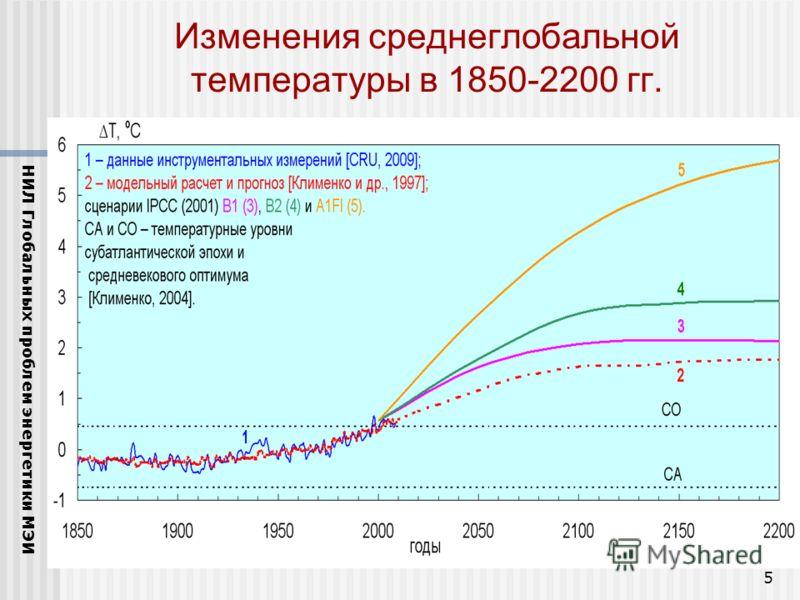 5 Изменения среднеглобальной температуры в 1850-2200 гг. НИЛ Глобальных проблем энергетики МЭИ
