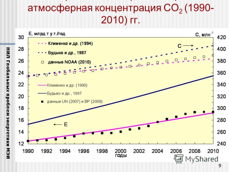 9 Потребление энергии в мире и атмосферная концентрация CO 2 (1990- 2010) гг. НИЛ Глобальных проблем энергетики МЭИ