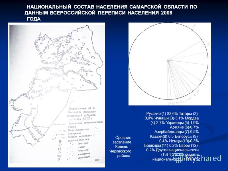 НАЦИОНАЛЬНЫЙ СОСТАВ НАСЕЛЕНИЯ САМАРСКОЙ ОБЛАСТИ ПО ДАННЫМ ВСЕРОССИЙСКОЙ ПЕРЕПИСИ НАСЕЛЕНИЯ 2008 ГОДА Русские (1)-83,6% Татары (2)- 3,9% Чуваши (3)-3,1% Мордва (4)-2,7% Украинцы (5)-1,9% Армяне (6)-0,7% Азербайджанцы (7)-0,5% Казахи(8)-0,5 Белорусы (9