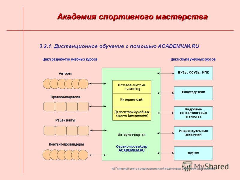 3.2.1. Дистанционное обучение с помощью ACADEMIUM.RU Академия спортивного мастерства
