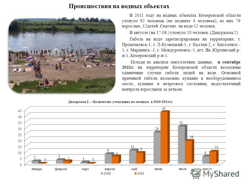 Происшествия на водных объектах В 2011 году на водных объектах Кемеровской области утонуло 92 человека (не поднято 4 человека), из них 79 взрослых, 12детей. Спасено на воде 12 человек. В августе (на 17.08.) утонуло 10 человек. (Диаграмма 2). Гибель н