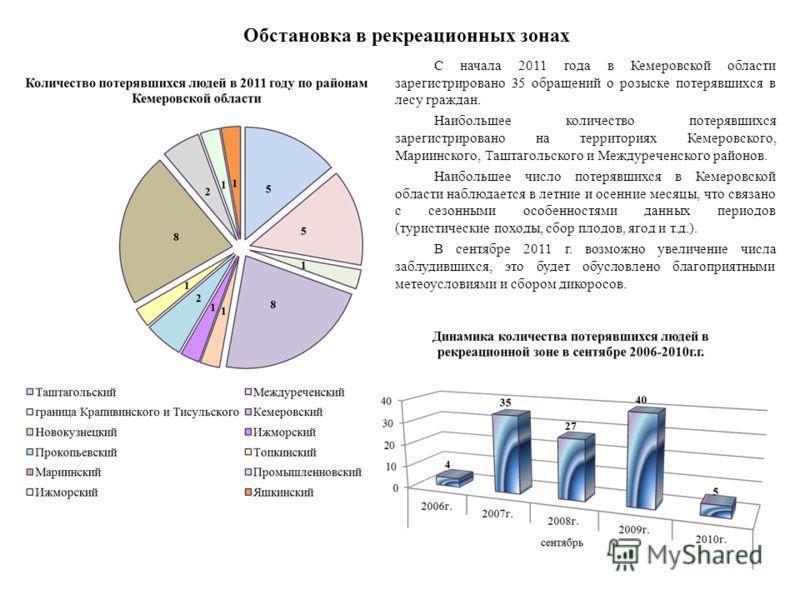 Обстановка в рекреационных зонах С начала 2011 года в Кемеровской области зарегистрировано 35 обращений о розыске потерявшихся в лесу граждан. Наибольшее количество потерявшихся зарегистрировано на территориях Кемеровского, Мариинского, Таштагольског