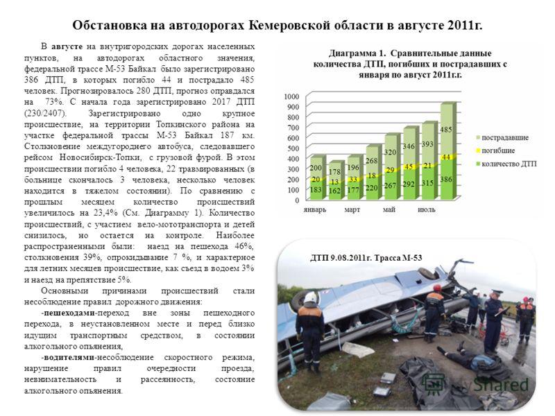 Обстановка на автодорогах Кемеровской области в августе 2011г. В августе на внутригородских дорогах населенных пунктов, на автодорогах областного значения, федеральной трассе М-53 Байкал было зарегистрировано 386 ДТП, в которых погибло 44 и пострадал