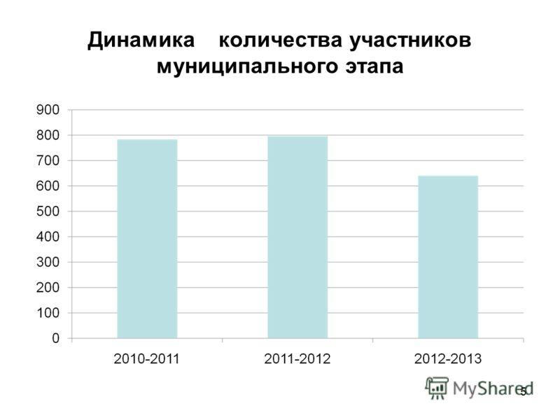 Динамика количества участников муниципального этапа 5