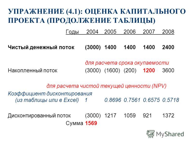 УПРАЖНЕНИЕ (4.1): ОЦЕНКА КАПИТАЛЬНОГО ПРОЕКТА Годы20042005200620072008 Продажи5000500050005000 Материальные затраты(2000)(2000)(2000)(2000) Трудовые затраты(500)(500)(500)(500) Накладные расходы(500)(500)(500)(500) Амортизация500500500500 Валовая при