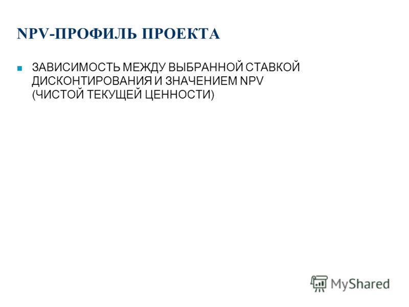 -4000 -2000 0 2000 4000 20042005200620072008 УПРАЖНЕНИЕ (4.1): ФИНАНСОВЫЙ ПРОФИЛЬ ПРОЕКТА NPV