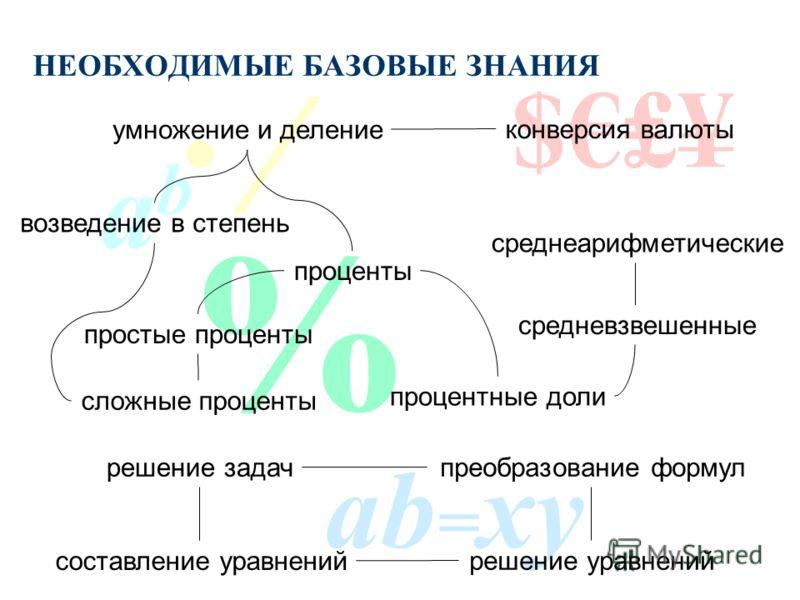 ФИНАНСОВЫЙ МЕНЕДЖМЕНТ Д. А. Медведев 3 марта 2004 г. гр. 1011-1016