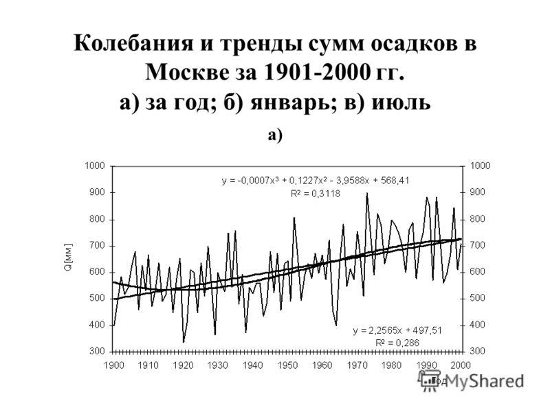 Колебания и тренды сумм осадков в Москве за 1901-2000 гг. а) за год; б) январь; в) июль а)