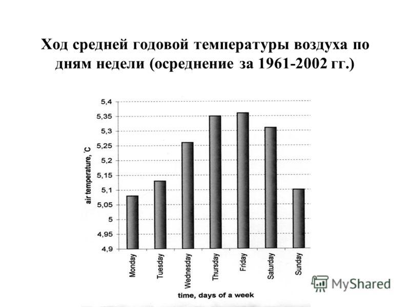 Ход средней годовой температуры воздуха по дням недели (осреднение за 1961-2002 гг.)