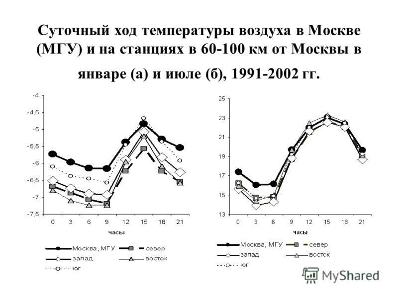 Суточный ход температуры воздуха в Москве (МГУ) и на станциях в 60-100 км от Москвы в январе (а) и июле (б), 1991-2002 гг.