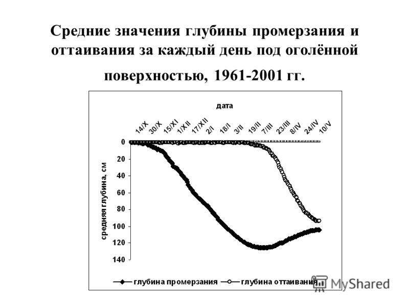 Средние значения глубины промерзания и оттаивания за каждый день под оголённой поверхностью, 1961-2001 гг.