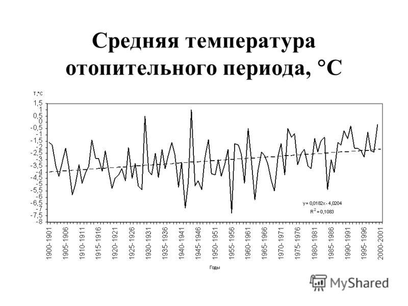 Средняя температура отопительного периода, С