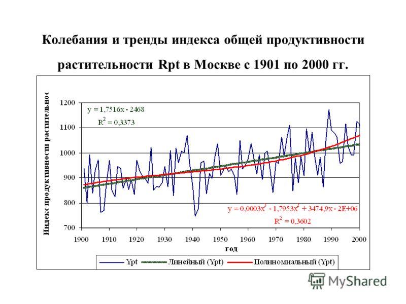 Колебания и тренды индекса общей продуктивности растительности Rpt в Москве с 1901 по 2000 гг.