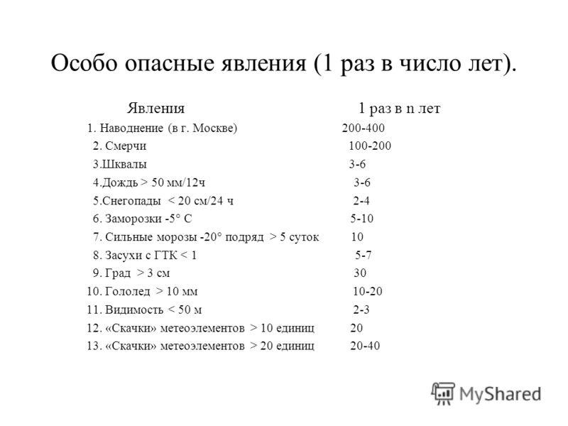Особо опасные явления (1 раз в число лет). Явления 1 раз в n лет 1. Наводнение (в г. Москве) 200-400 2. Смерчи 100-200 3.Шквалы 3-6 4.Дождь > 50 мм/12ч 3-6 5.Снегопады < 20 см/24 ч 2-4 6. Заморозки -5° С 5-10 7. Сильные морозы -20° подряд > 5 суток 1