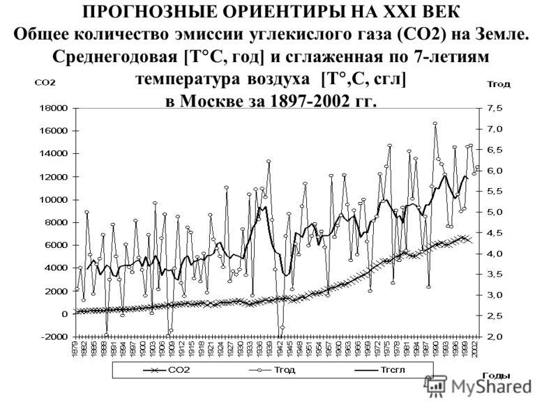 ПРОГНОЗНЫЕ ОРИЕНТИРЫ НА XXI ВЕК Общее количество эмиссии углекислого газа (СО2) на Земле. Среднегодовая [Т С, год] и сглаженная по 7-летиям температура воздуха [Т,С, сгл] в Москве за 1897-2002 гг.