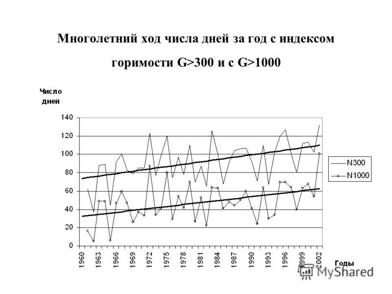 Многолетний ход числа дней за год с индексом горимости G>300 и с G>1000