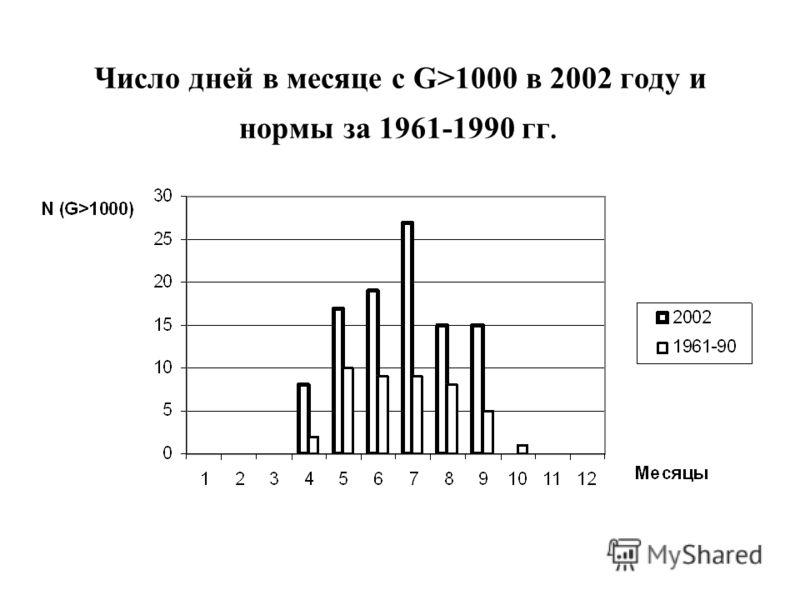 Число дней в месяце с G>1000 в 2002 году и нормы за 1961-1990 гг.