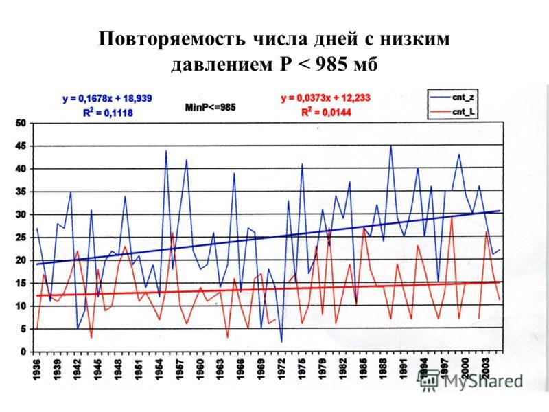 Повторяемость числа дней с низким давлением Р < 985 мб