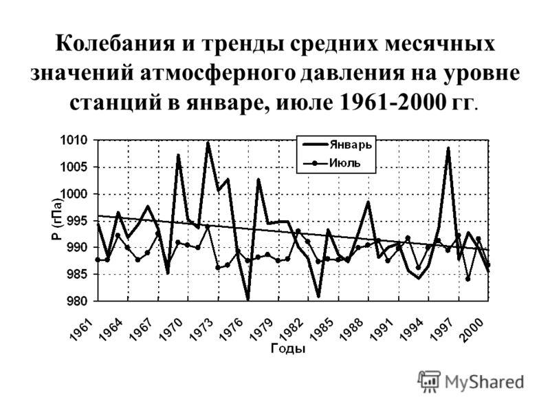 Колебания и тренды средних месячных значений атмосферного давления на уровне станций в январе, июле 1961-2000 гг.