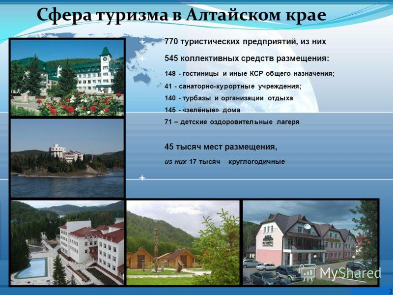 Сфера туризма в Алтайском крае 770 туристических предприятий, из них 545 коллективных средств размещения: 148 - гостиницы и иные КСР общего назначения; 41 - санаторно-курортные учреждения; 140 - турбазы и организации отдыха 145 - «зелёные» дома 71 –