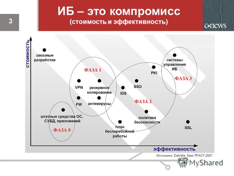 3 ИБ – это компромисс (стоимость и эффективность) 3 Источники: Deloitte, банк ТРАСТ,2007