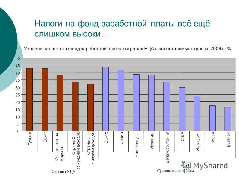 Налоги на фонд заработной платы всё ещё слишком высоки… Уровень налогов на фонд заработной платы в странах ЕЦА и сопоставимых странах, 2006 г., % 0 5 10 15 20 25 30 35 40 45 50 Турция ЕС-11 Юго-восточная Европа Страны СНГ со средним доходом Страны СН