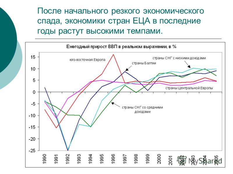 После начального резкого экономического спада, экономики стран ЕЦА в последние годы растут высокими темпами.