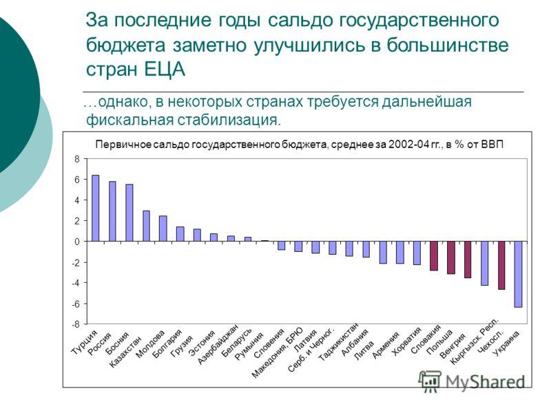 За последние годы сальдо государственного бюджета заметно улучшились в большинстве стран ЕЦА …однако, в некоторых странах требуется дальнейшая фискальная стабилизация.