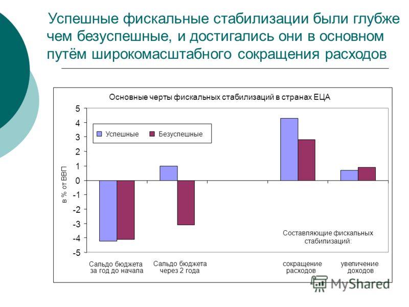 Успешные фискальные стабилизации были глубже чем безуспешные, и достигались они в основном путём широкомасштабного сокращения расходов Основные черты фискальных стабилизаций в странах ЕЦА -5 -4 -3 -2 0 1 2 3 4 5 Сальдо бюджета за год до начала Сальдо