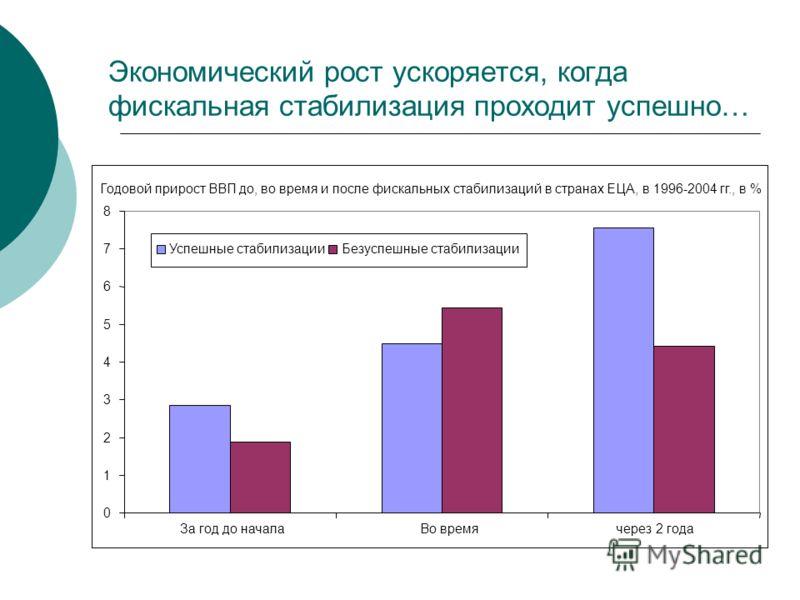 Экономический рост ускоряется, когда фискальная стабилизация проходит успешно… Годовой прирост ВВП до, во время и после фискальных стабилизаций в странах ЕЦА, в 1996-2004 гг., в % 0 1 2 3 4 5 6 7 8 За год до началаВо время через 2 года Успешные стаби